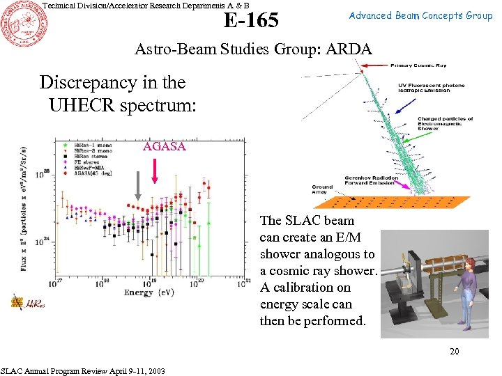 Technical Division/Accelerator Research Departments A & B E-165 Advanced Beam Concepts Group Astro-Beam Studies