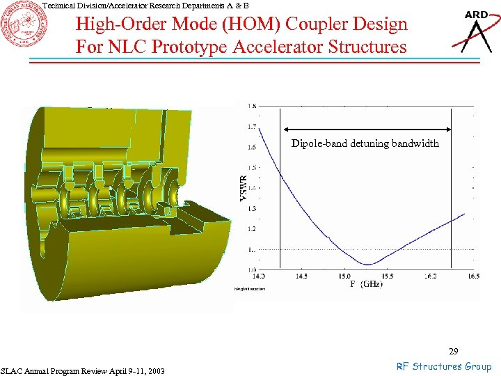 Technical Division/Accelerator Research Departments A & B High-Order Mode (HOM) Coupler Design For NLC