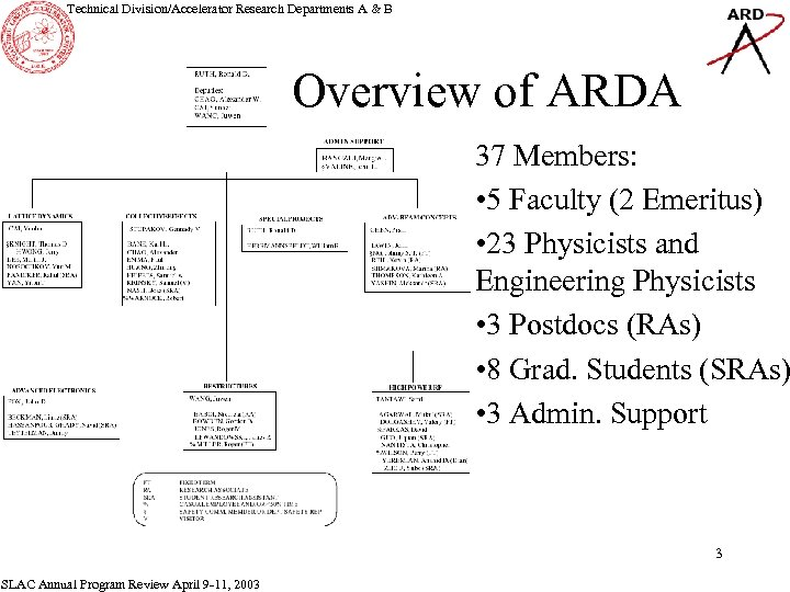 Technical Division/Accelerator Research Departments A & B Overview of ARDA 37 Members: • 5