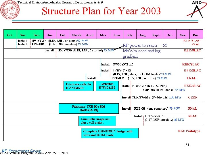 Technical Division/Accelerator Research Departments A & B Structure Plan for Year 2003 RF power