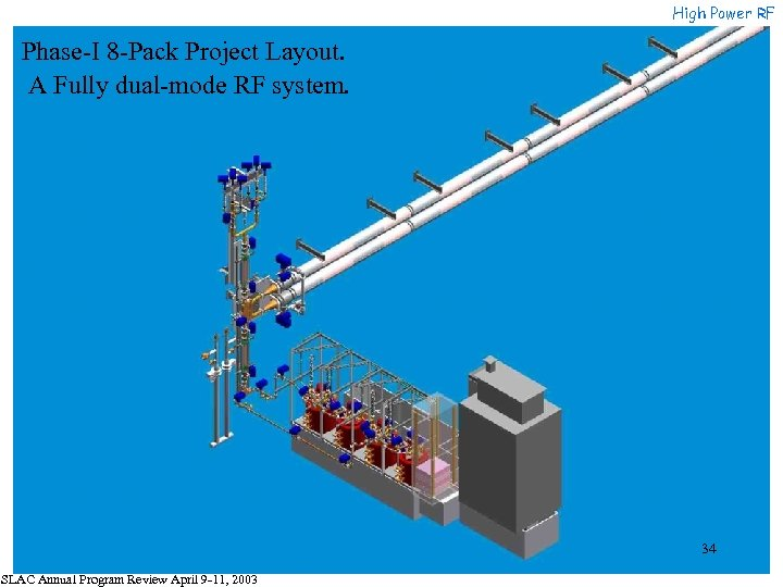 High Power RF Phase-I 8 -Pack Project Layout. A Fully dual-mode RF system. 34