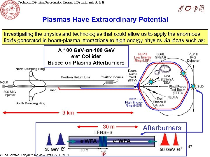 Technical Division/Accelerator Research Departments A & B ARDB Plasmas Have Extraordinary Potential Investigating the
