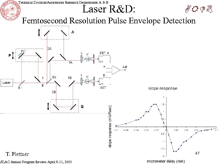 Technical Division/Accelerator Research Departments A & B Laser R&D: ARDB Femtosecond Resolution Pulse Envelope