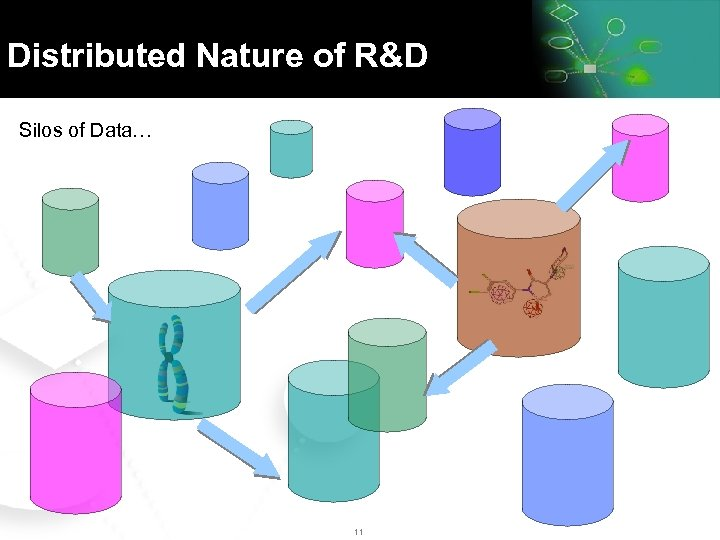 Distributed Nature of R&D Silos of Data… 11