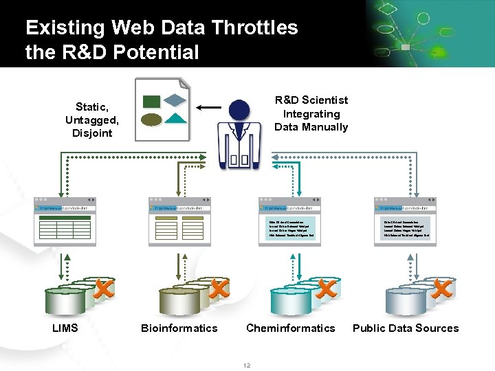 Existing Web Data Throttles the R&D Potential R&D Scientist Integrating Data Manually Static, Untagged,