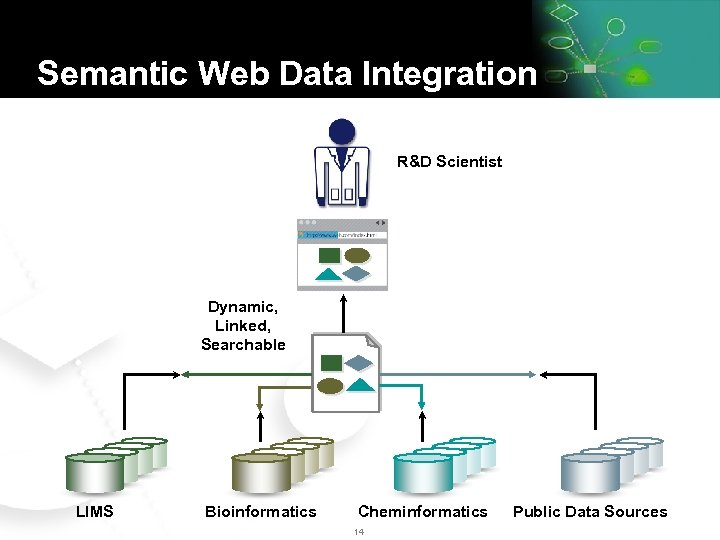 Semantic Web Data Integration R&D Scientist Dynamic, Linked, Searchable LIMS Bioinformatics Cheminformatics 14 Public