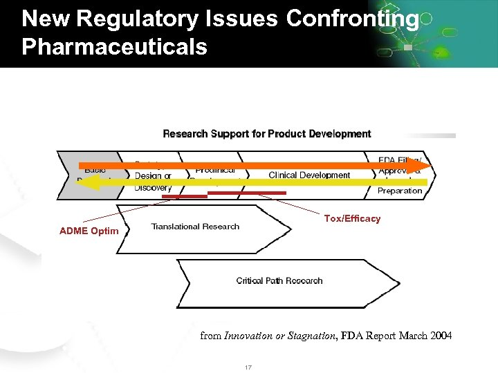 New Regulatory Issues Confronting Pharmaceuticals Tox/Efficacy ADME Optim from Innovation or Stagnation, FDA Report
