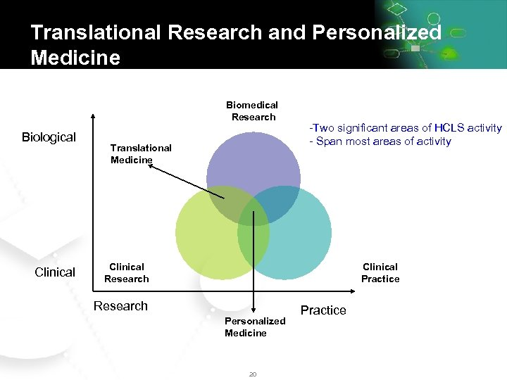 Translational Research and Personalized Medicine Biomedical Research Biological Clinical Translational Medicine -Two significant areas