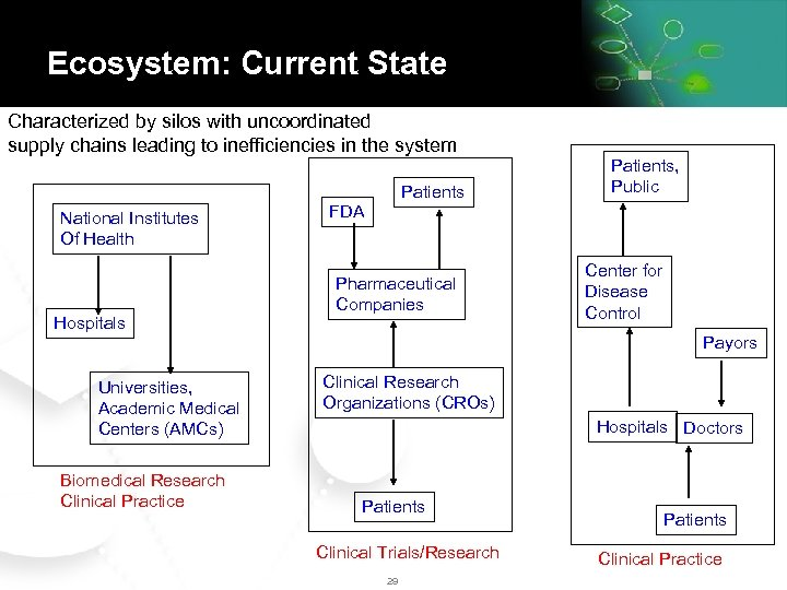 Ecosystem: Current State Characterized by silos with uncoordinated supply chains leading to inefficiencies in