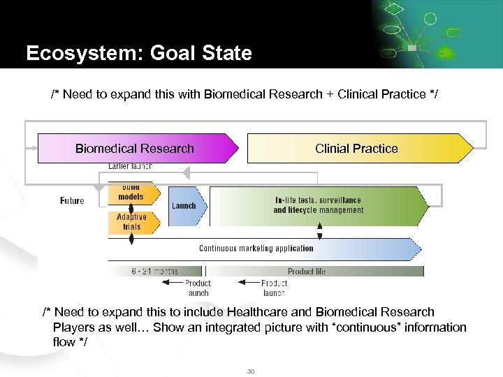 Ecosystem: Goal State /* Need to expand this with Biomedical Research + Clinical Practice