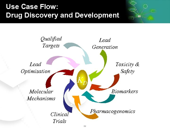 Use Case Flow: Drug Discovery and Development Qualified Targets Lead Generation Lead Optimization Toxicity