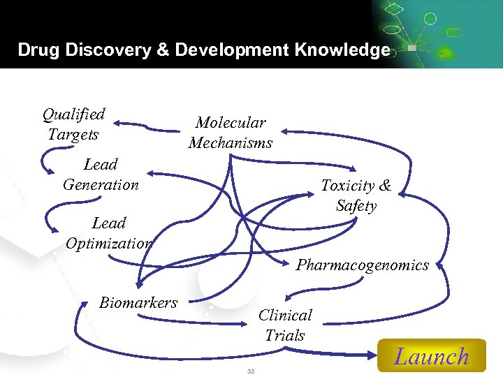 Drug Discovery & Development Knowledge Qualified Targets Molecular Mechanisms Lead Generation Toxicity & Safety