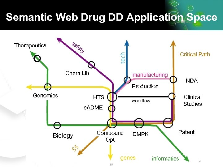 Semantic Web Drug DD Application Space sa fe Therapeutics ty Critical Path Chem Lib