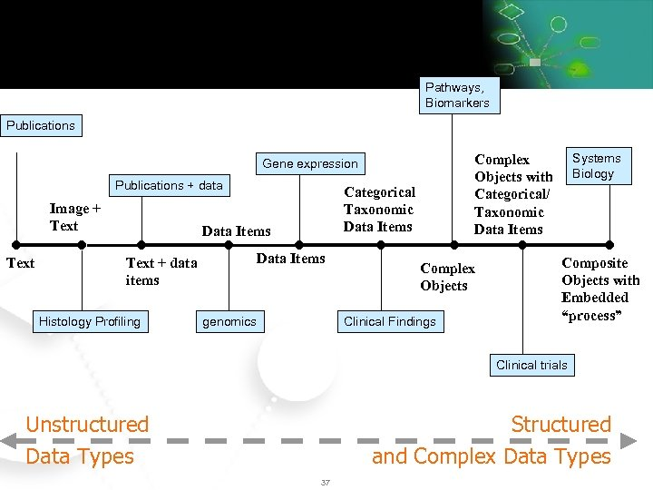 Data Semantics in the Life Sciences Pathways, Biomarkers Publications + data Image + Text