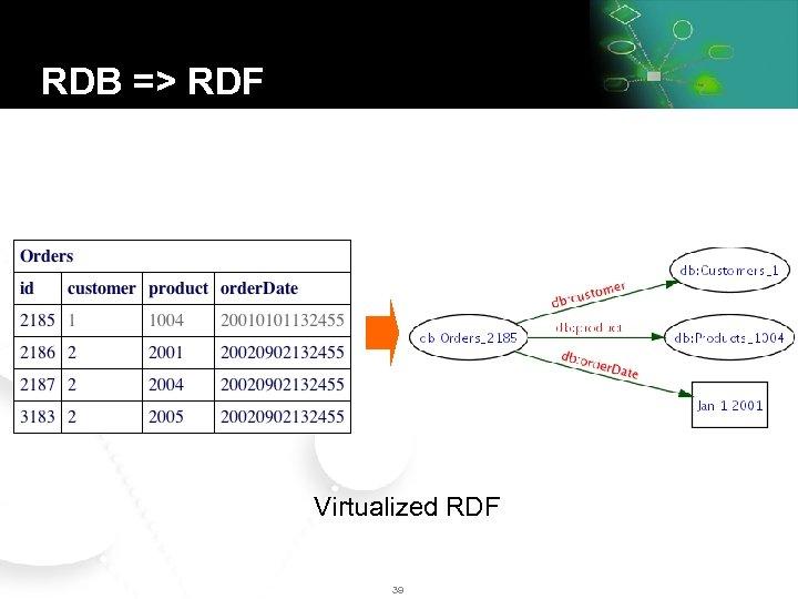 RDB => RDF Virtualized RDF 39