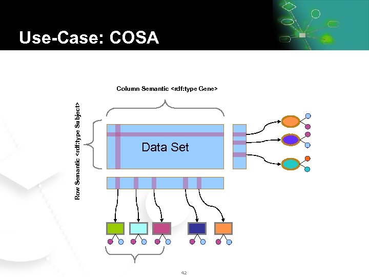 Use-Case: COSA Row Semantic <rdf: type Subject> Column Semantic <rdf: type Gene> Data Set
