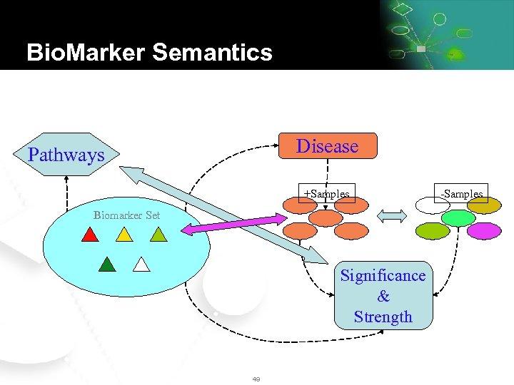 Bio. Marker Semantics Disease Pathways +Samples Biomarker Set Significance & Strength 49 -Samples