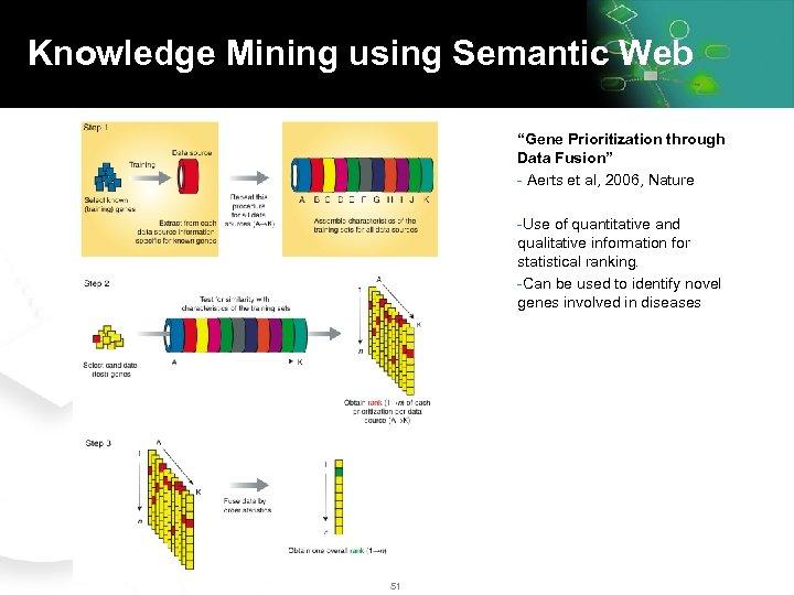 "Knowledge Mining using Semantic Web ""Gene Prioritization through Data Fusion"" - Aerts et al,"