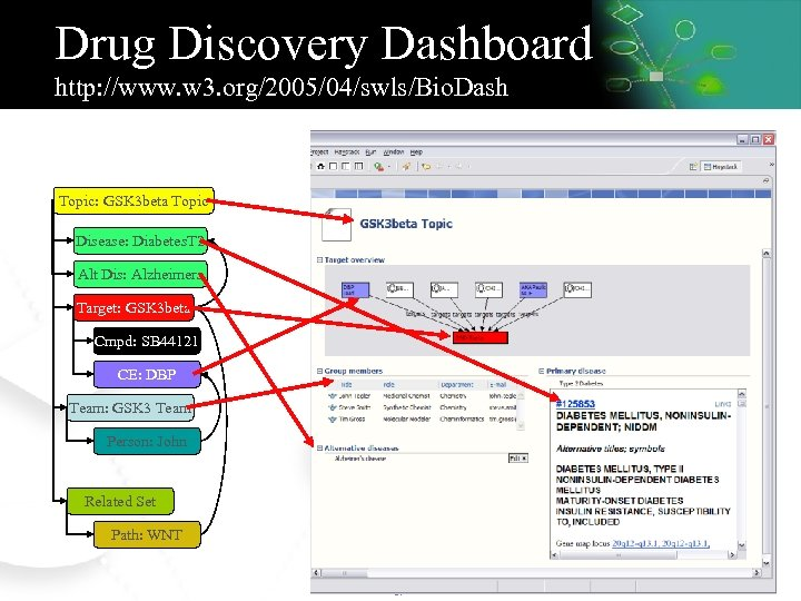 Drug Discovery Dashboard http: //www. w 3. org/2005/04/swls/Bio. Dash Topic: GSK 3 beta Topic