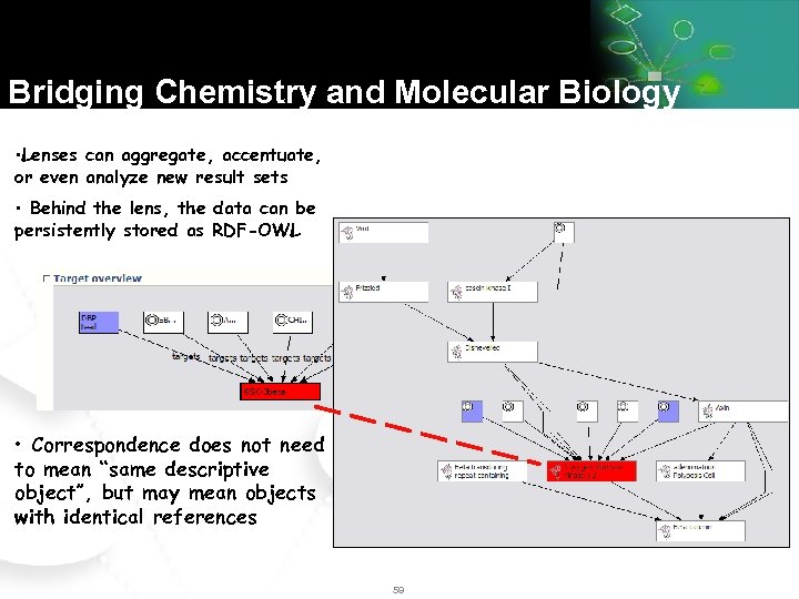 Bridging Chemistry and Molecular Biology • Lenses can aggregate, accentuate, or even analyze new