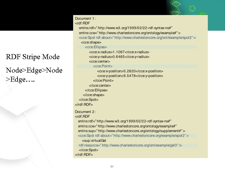 RDF Stripe Mode Node>Edge>Node >Edge…. 91