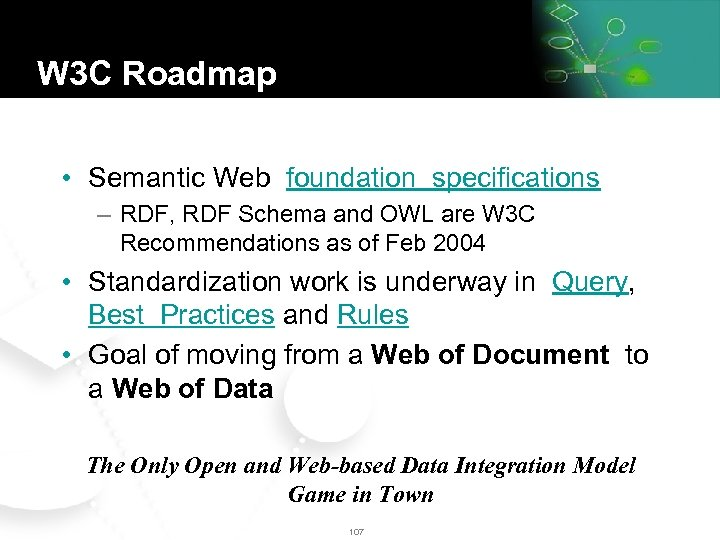W 3 C Roadmap • Semantic Web foundation specifications – RDF, RDF Schema and