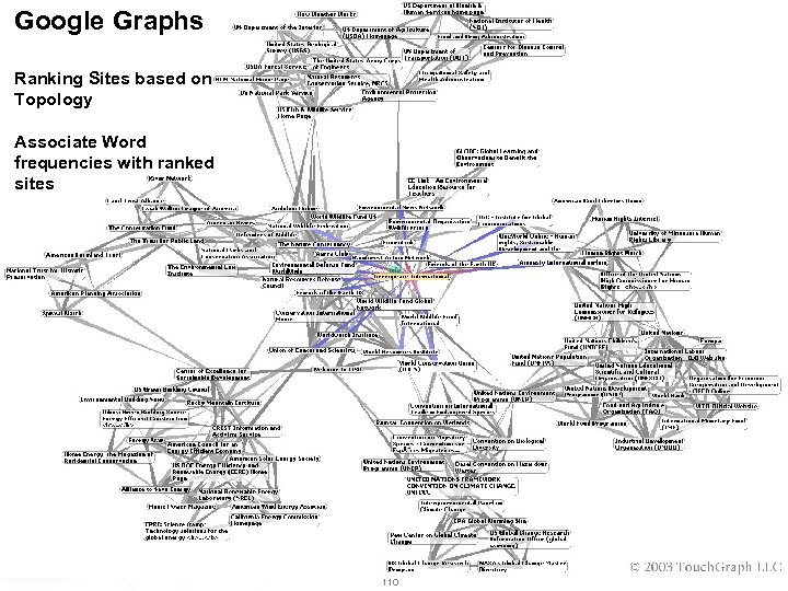 Google Graphs Ranking Sites based on Topology Associate Word frequencies with ranked sites 110