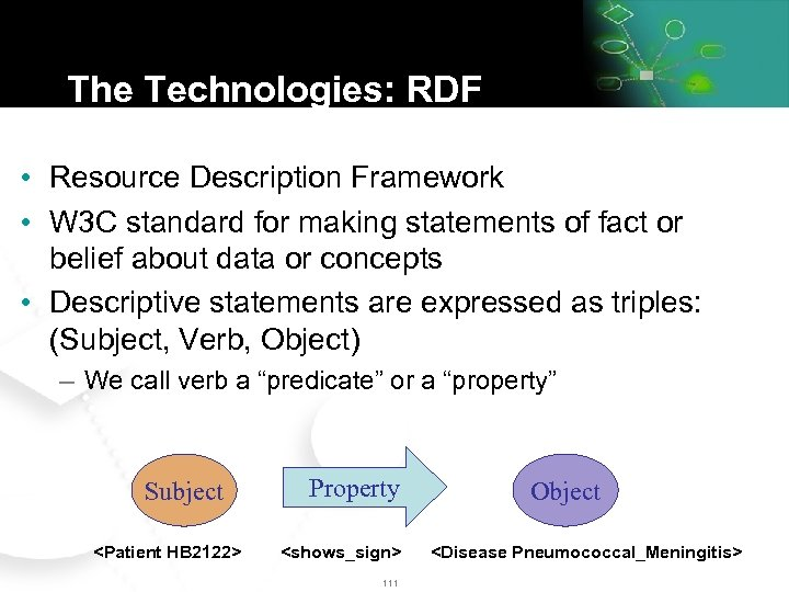 The Technologies: RDF • Resource Description Framework • W 3 C standard for making