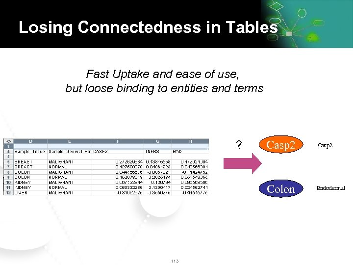 Losing Connectedness in Tables Fast Uptake and ease of use, but loose binding to