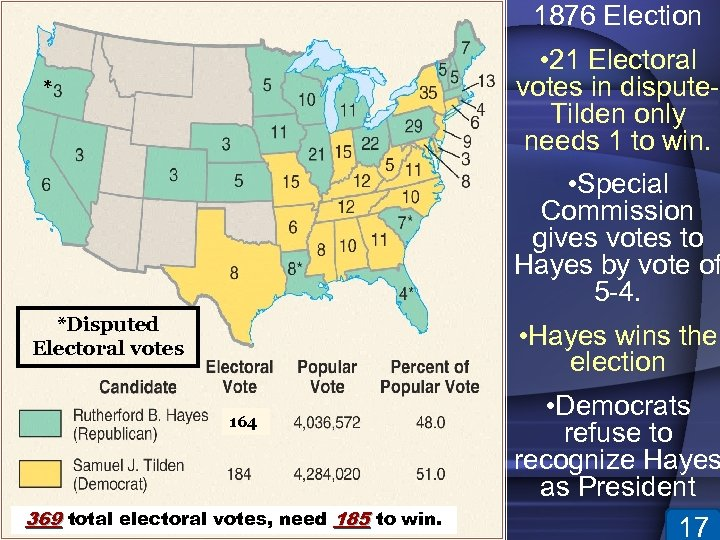 1876 Election • 21 Electoral votes in dispute- Tilden only needs 1 to win.