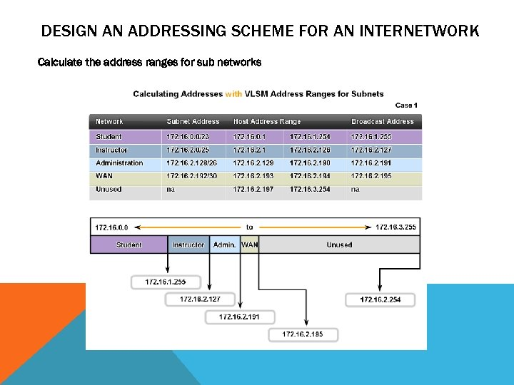 DESIGN AN ADDRESSING SCHEME FOR AN INTERNETWORK Calculate the address ranges for sub networks