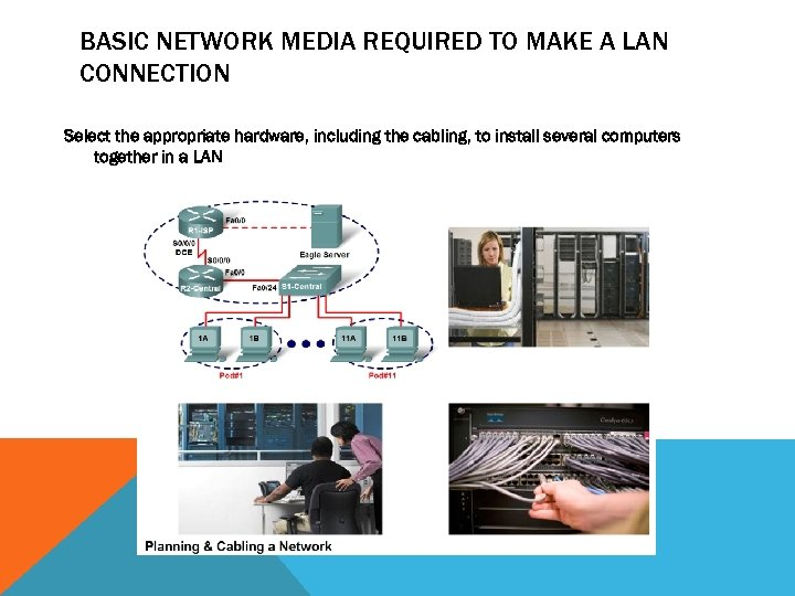 BASIC NETWORK MEDIA REQUIRED TO MAKE A LAN CONNECTION Select the appropriate hardware, including