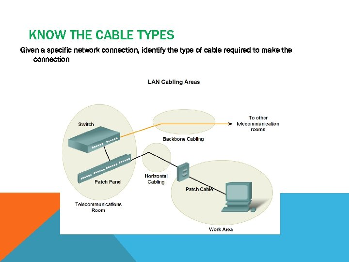 KNOW THE CABLE TYPES Given a specific network connection, identify the type of cable