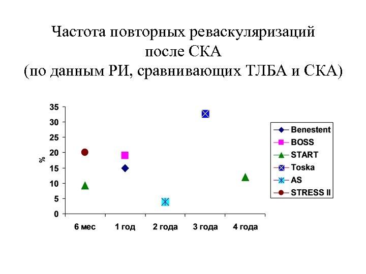 Частота повторных реваскуляризаций после СКА (по данным РИ, сравнивающих ТЛБА и СКА)