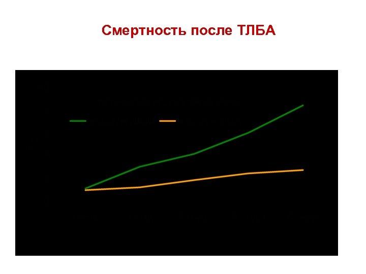 Смертность после ТЛБА