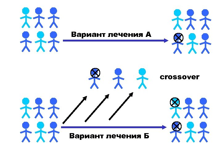 Вариант лечения А crossover Вариант лечения Б