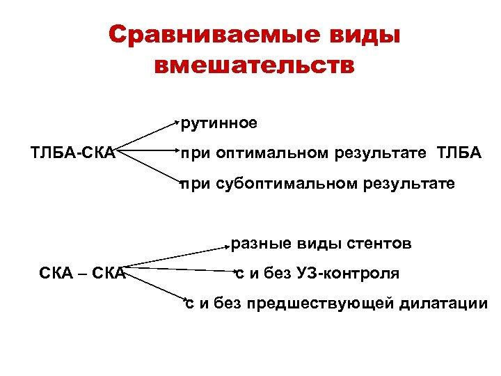 Сравниваемые виды вмешательств рутинное ТЛБА-СКА при оптимальном результате ТЛБА при субоптимальном результате разные виды