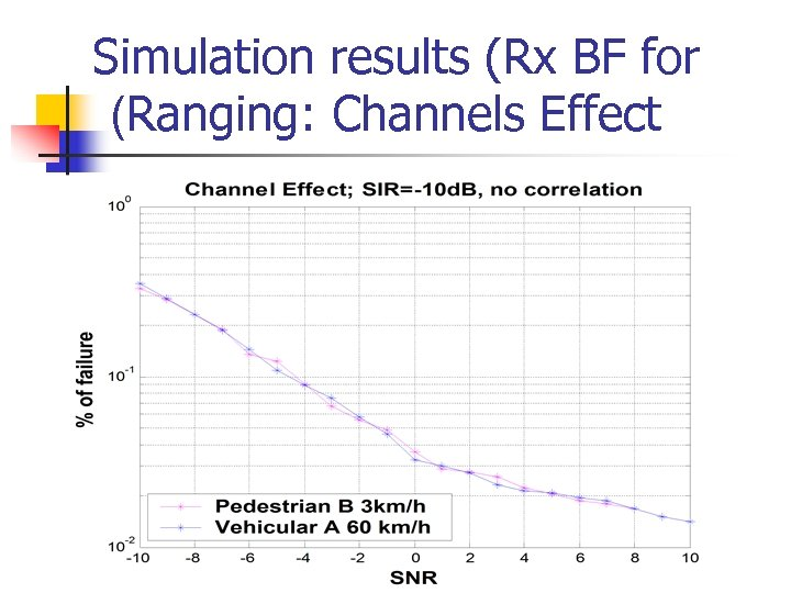 Simulation results (Rx BF for (Ranging: Channels Effect