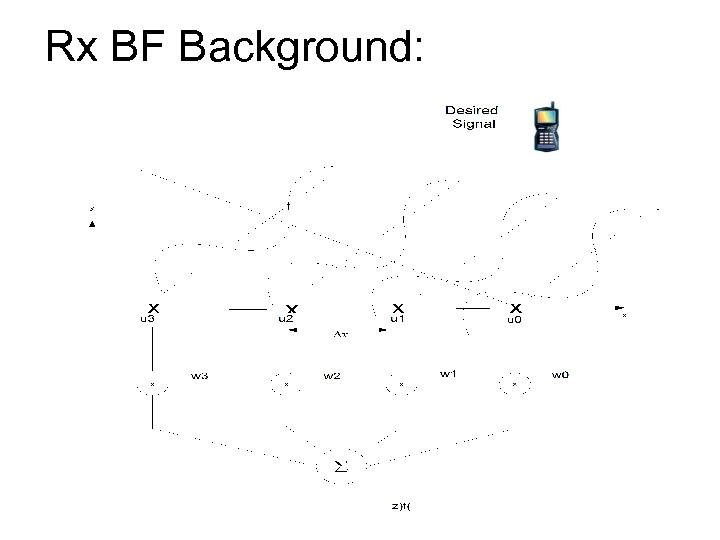 Rx BF Background: