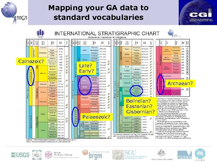Mapping your GA data to standard vocabularies Cainozoic? Late? Early? Archaean? Palaeozoic? Bolindian? Eastonian?