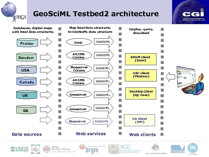 Geo. Sci. ML Testbed 2 architecture Databases, digital maps with local data structures Map
