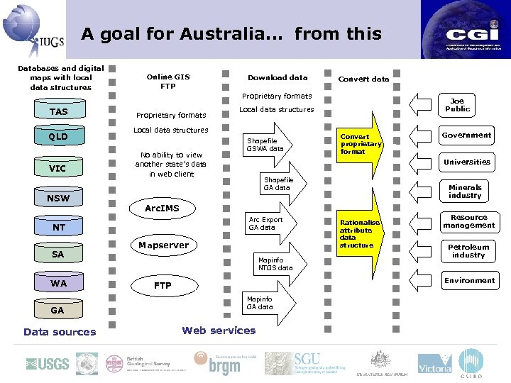 A goal for Australia… from this Databases and digital maps with local data structures