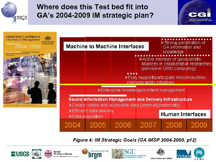 Where does this Test bed fit into GA's 2004 -2009 IM strategic plan? Machine