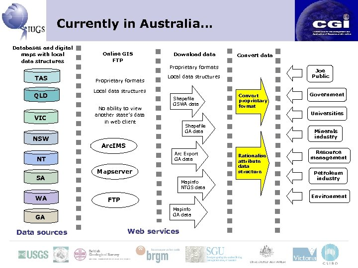 Currently in Australia… Databases and digital maps with local data structures TAS QLD VIC