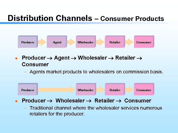 Distribution Channels – Consumer Products Producer l Agent Wholesaler Retailer Consumer Producer Agent Wholesaler