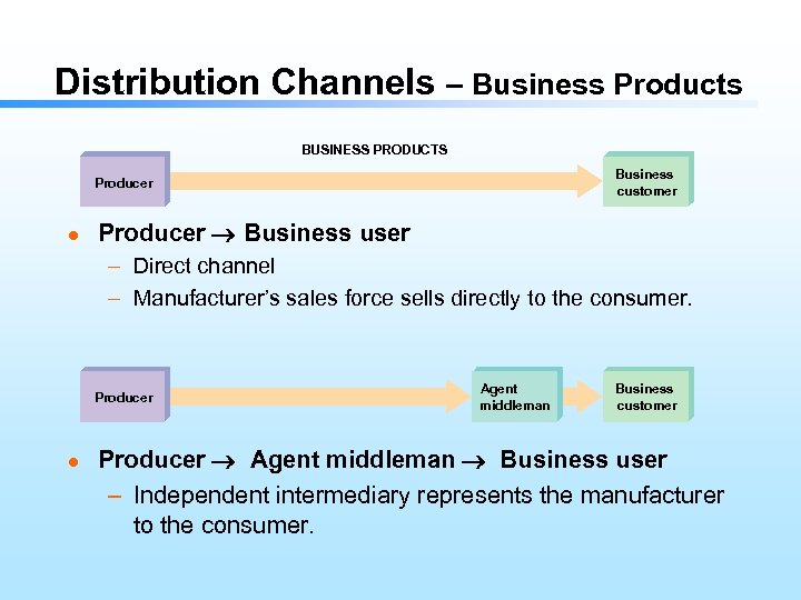 Distribution Channels – Business Products BUSINESS PRODUCTS Business customer Producer l Producer Business user