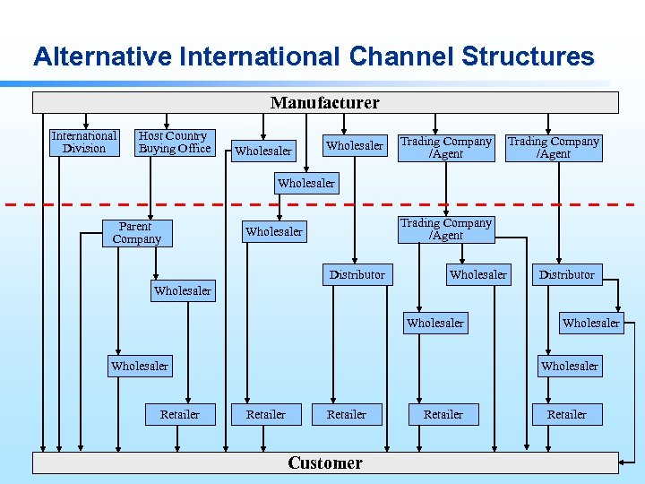 Alternative International Channel Structures Manufacturer International Division Host Country Buying Office Wholesaler Trading Company