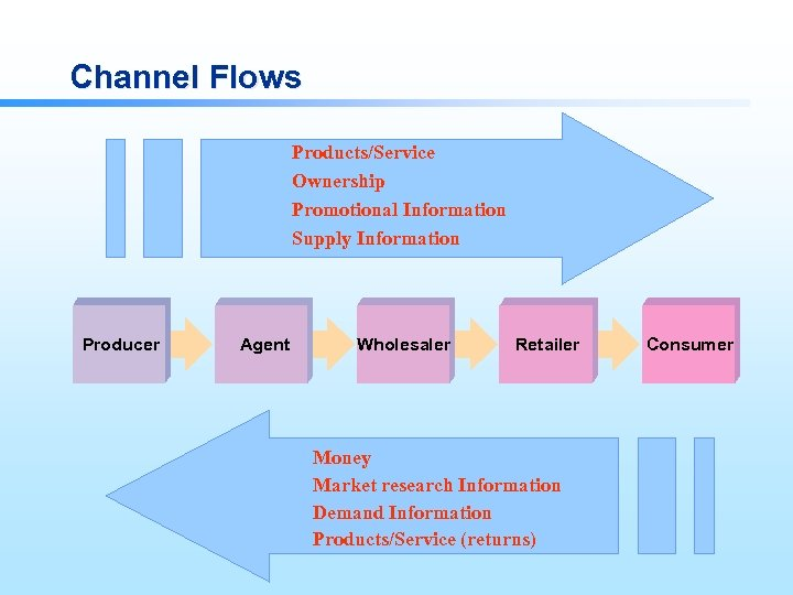 Channel Flows Products/Service Ownership Promotional Information Supply Information Producer Agent Wholesaler Retailer Money Market