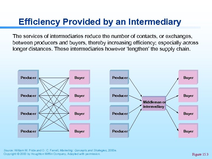 Efficiency Provided by an Intermediary The services of intermediaries reduce the number of contacts,