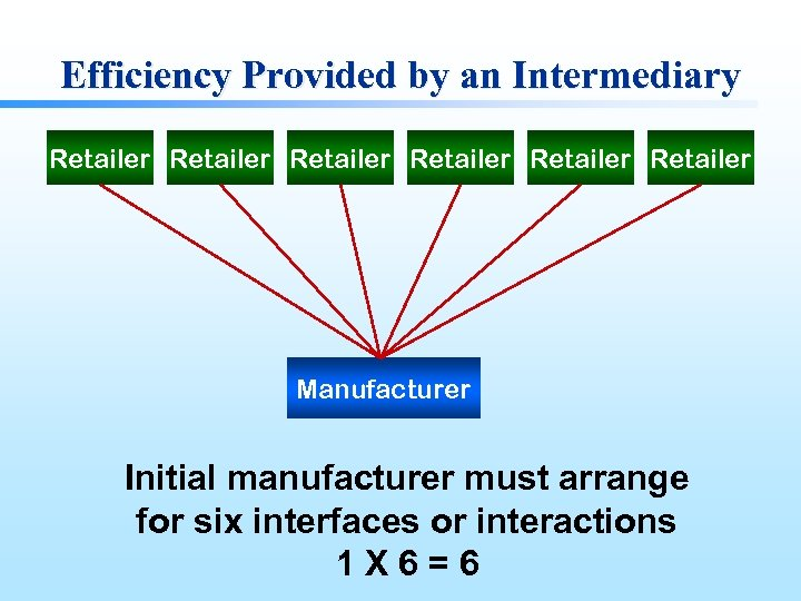 Efficiency Provided by an Intermediary Retailer Retailer Manufacturer Initial manufacturer must arrange for six